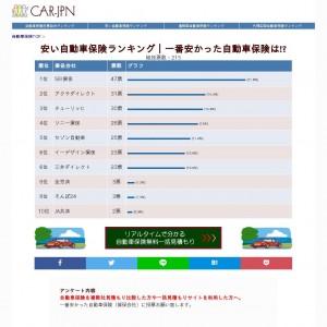 安い自動車保険ランキング